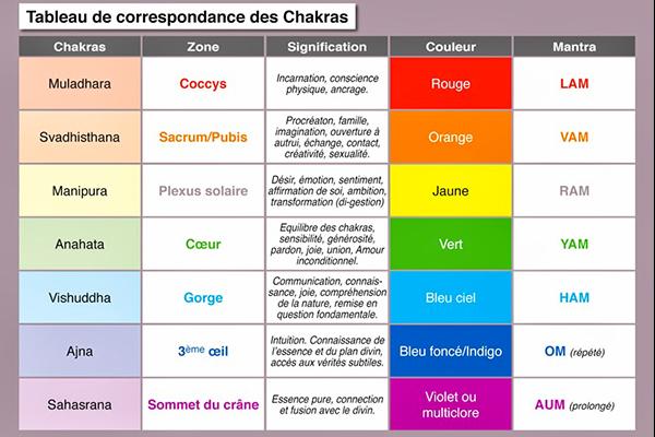 soin-chakras-Toulon-83000